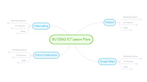Mind Map: BU 03362 ICT Lesson Plans