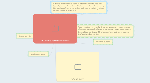 Mind Map: 11.3 USING TOURIST FACILITIES