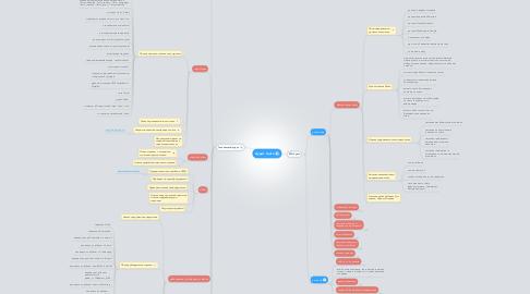 Mind Map: Аудит сайта