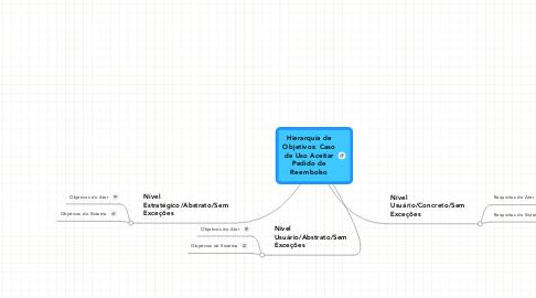 Mind Map: Hierarquia de Objetivos: Caso de Uso Aceitar Pedido de Reembolso