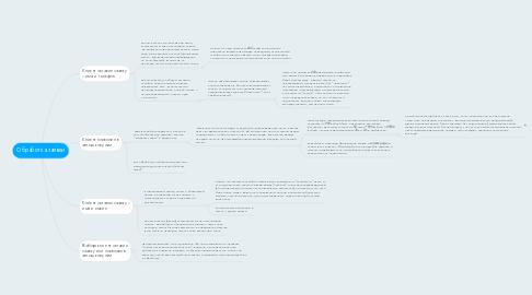 Mind Map: Обработка заявки