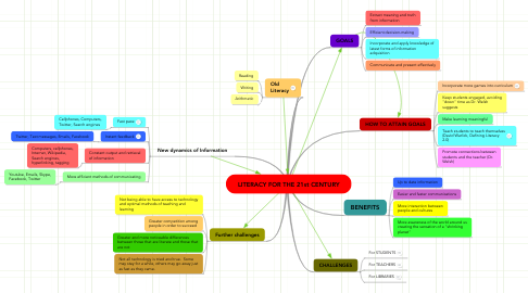 Mind Map: LITERACY FOR THE 21st CENTURY