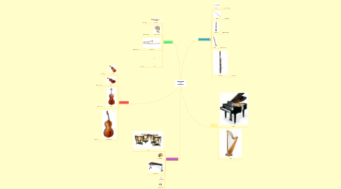 Mind Map: Instruments in the Orchestra