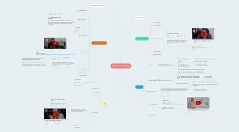 Mind Map: Auteurs en info-doc