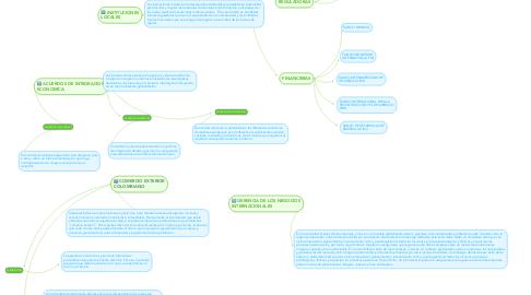 Mind Map: NEGOCIOS INTERNACIONALES