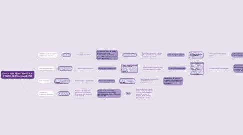 Mind Map: ANÁLISE DE INVESTIMENTOS E  FONTES DE FINANCIAMENTO