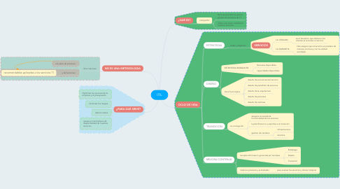 Mind Map: ITIL