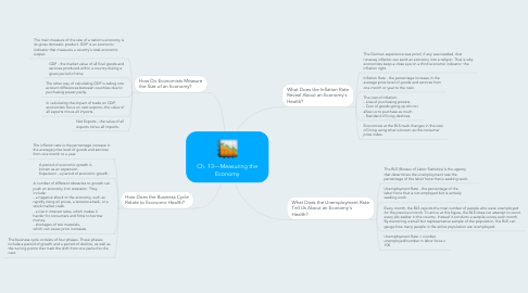 Mind Map: Ch. 13---Measuring the Economy