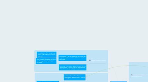 Mind Map: Carte conceptuelle de la structure logique du texte