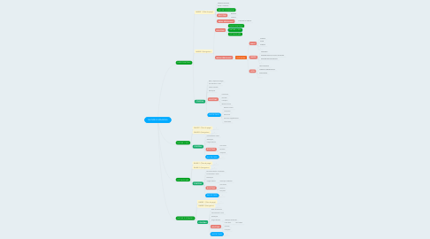 Mind Map: NATURE IS SPEAKING