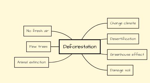 Mind Map: Deforestation