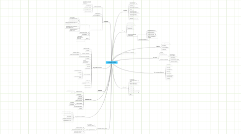 Mind Map: LA GRANDE GUERRE