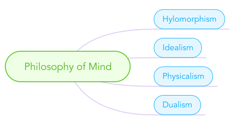 Mind Map: Philosophy of Mind