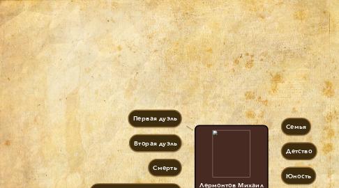 Mind Map: Лермонтов Михаил Юрьевич  3 октября 1814