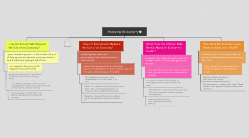 Mind Map: Measuring the Economy