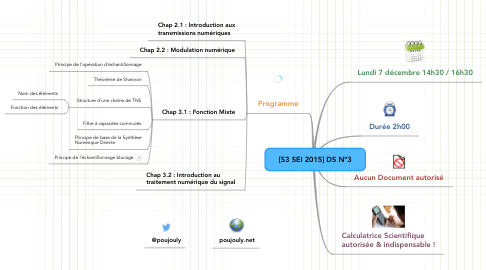 Mind Map: [S3 SEI 2015] DS N°3