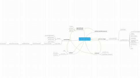 Mind Map: docente costruttivista
