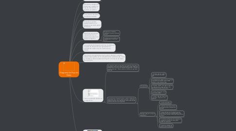 Mind Map: Diagrama de Flujo de Datos