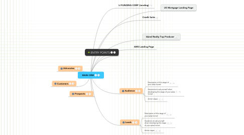 Mind Map: MAIN CRM