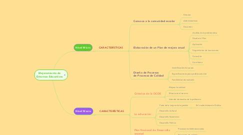 Mind Map: Mejoramiento de Entornos Educativos