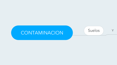 Mind Map: CONTAMINACION