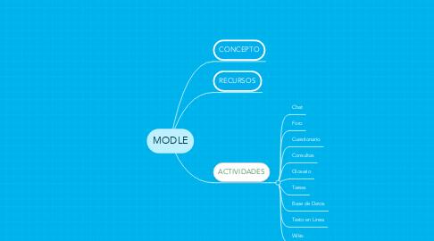 Mind Map: MODLE
