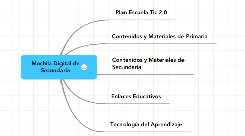 Mind Map: Mochila Digital de Secundaria