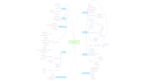 Mind Map: Advanced Practice Nursing