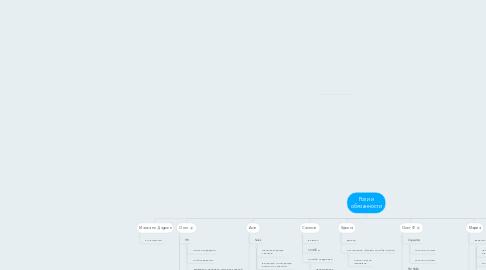 Mind Map: Роли и обязанности