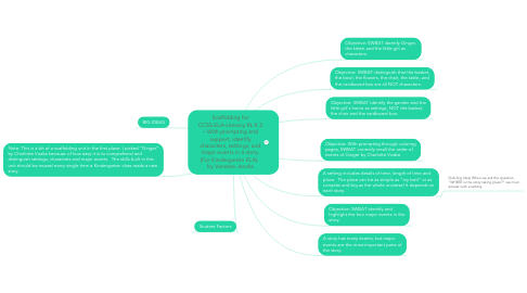 Mind Map: Scaffolding for CCSS.ELA-Literacy.RL.K.3 – With prompting and support, identify characters, settings, and major events in a story. (For Kindergarten ELA).  by Vanessa Jencks