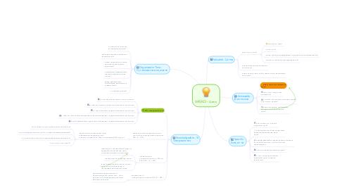 Mind Map: VASKO - Цель