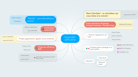 Mind Map: Projets BAC (2015-2016)
