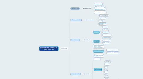 Mind Map: FUNDAMENTOS DE REDES DE  COMPUTADORES