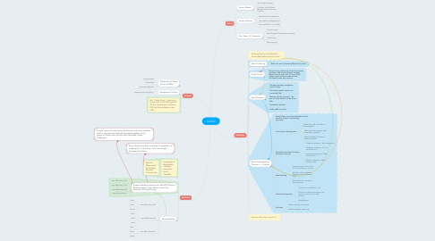 Mind Map: SCRUM