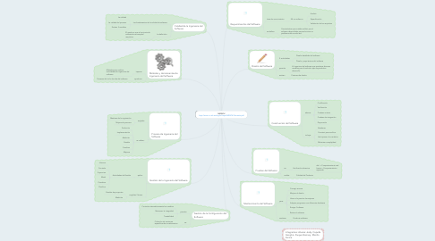 Mind Map: SWEBOK http://www.cc.uah.es/drg/b/HispaSWEBOK.Borrador.pdf