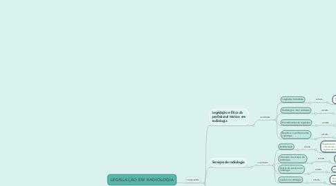 Mind Map: LEGISLAÇÃO EM RADIOLOGIA