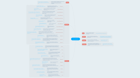 Mind Map: Les nutriments