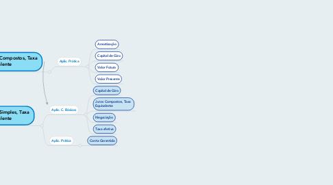 Mind Map: MATEMÁTICA FINANCEIRA