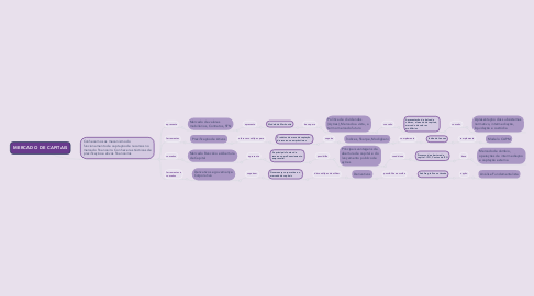 Mind Map: MERCADO DE CAPITAIS