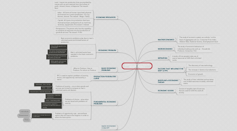 Mind Map: CHAPTER 1: INTRODUCTION TO MICROECONOMICS