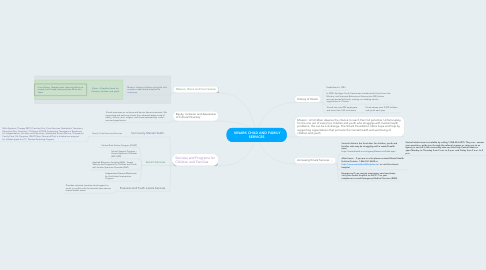 Mind Map: KINARK CHILD AND FAMILY SERVICES