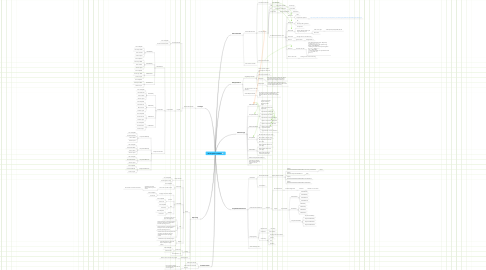 Mind Map: GH Irrigation Controller