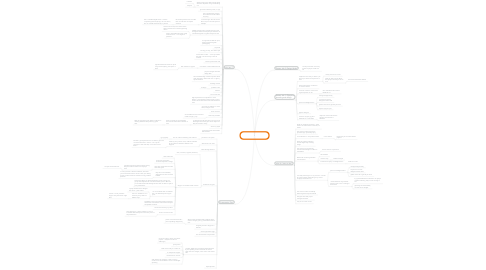 Mind Map: Planning Personal Brand Presentation