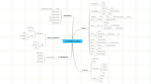 Mind Map: LA HISTORIETA O COMICS
