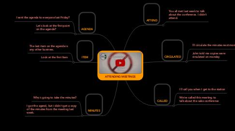 Mind Map: ATTENDING MEETINGS
