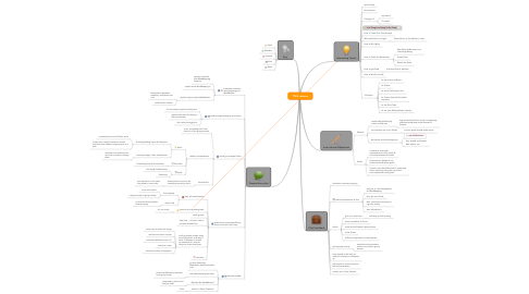 Mind Map: TTSM rotation