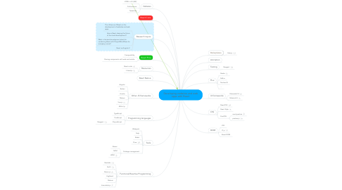 Mind Map: Developing websites and web apps with React