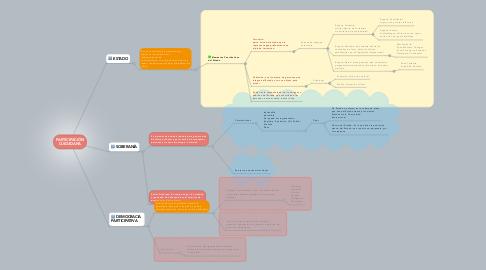 Mind Map: PARTICIPACIÓN CUIDADANA