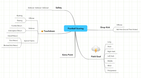Mind Map: Football Scoring
