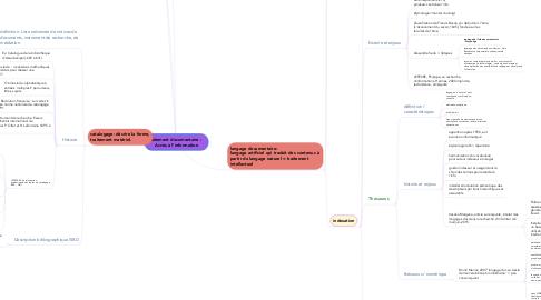 Mind Map: traitement documentaire :    Accès à l'information